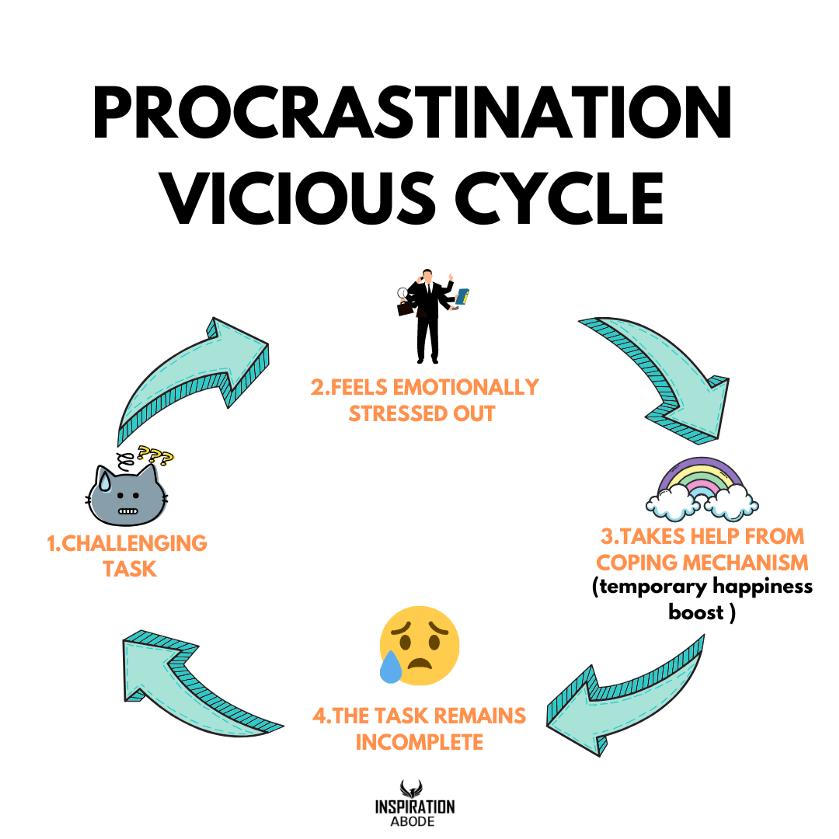 the procrastination cycle