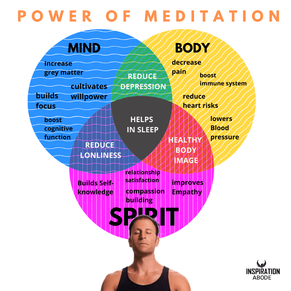Is meditation scientifically proven