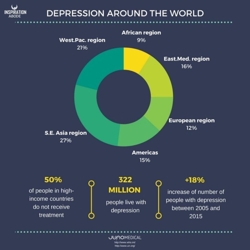 Depression and anxiety Report