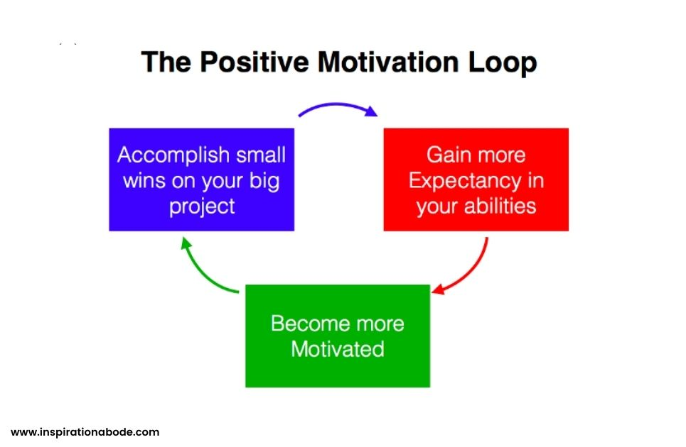 How to get motivated to start something