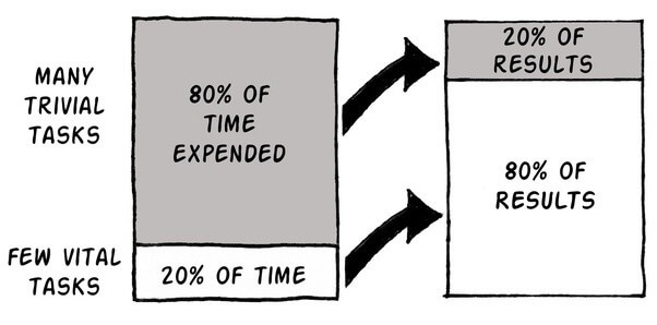 80 20 principle explained