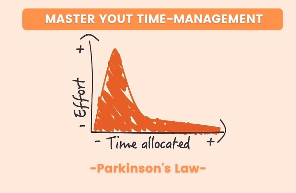 Parkinson law graph